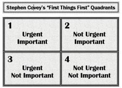 Quadrants_Covey